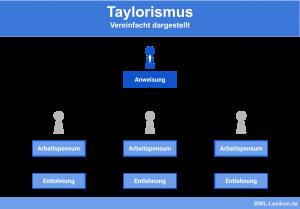 Taylorismus: Vereinfacht dargestellt