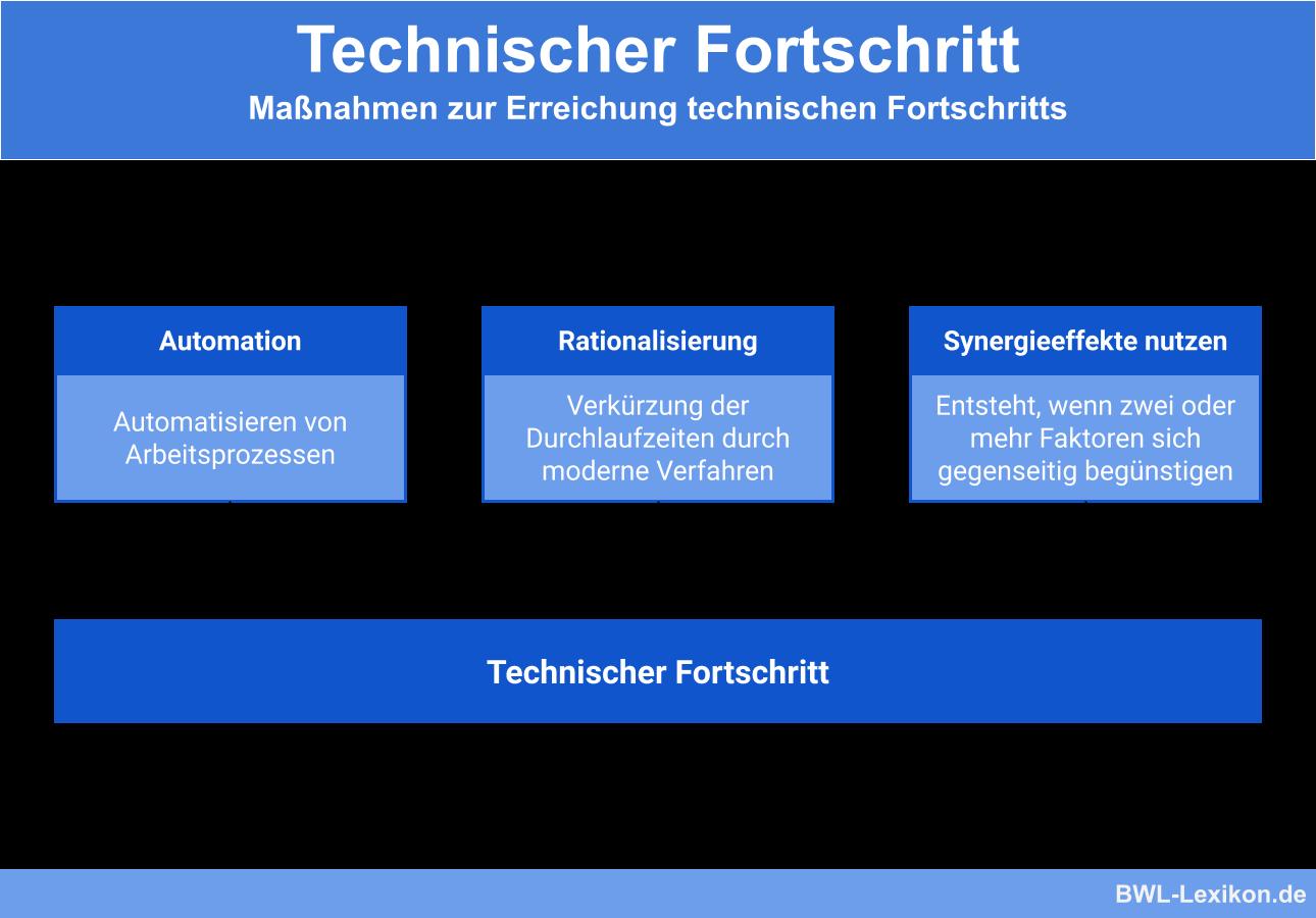 Maßnahmen zum technischen Fortschritt