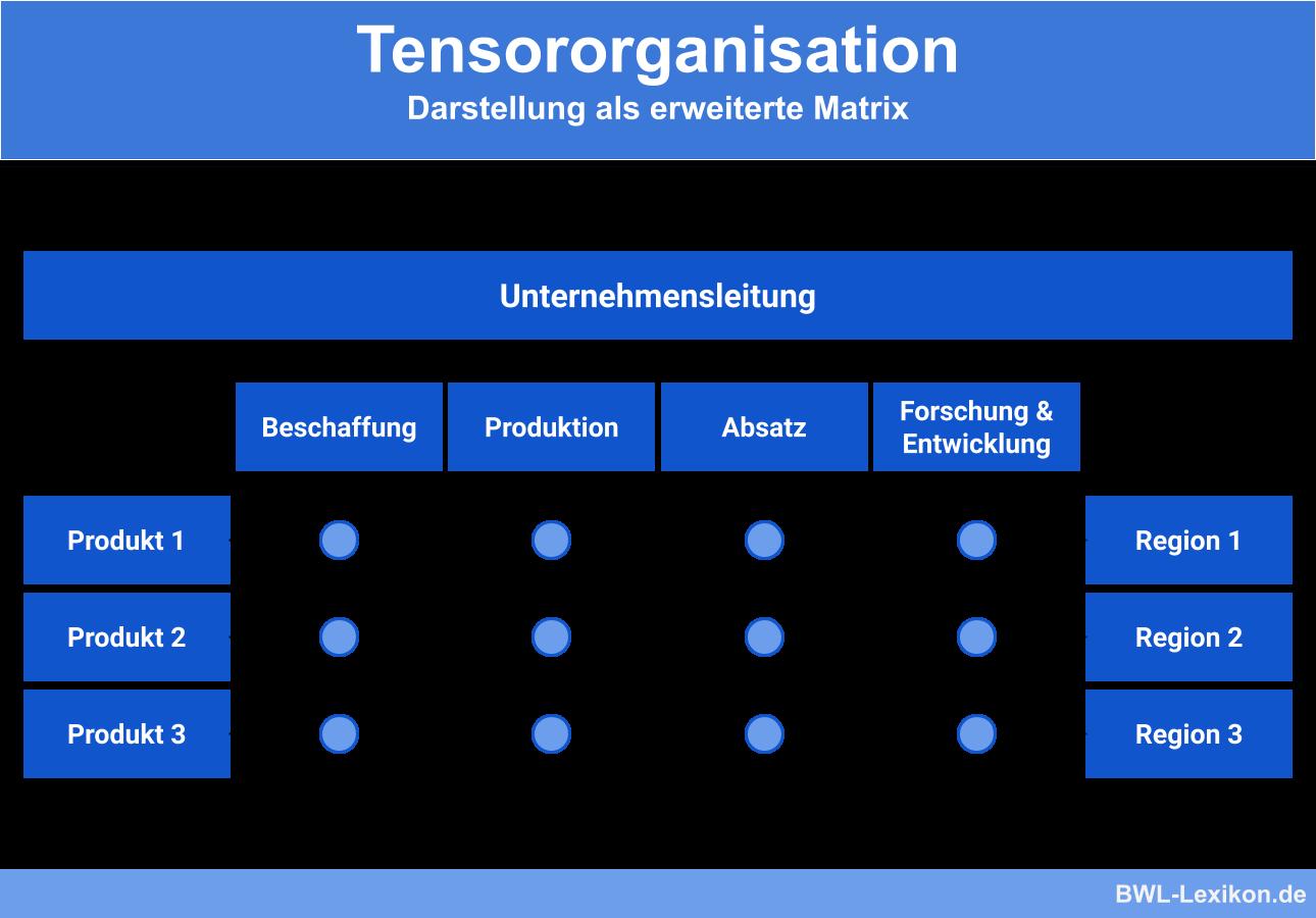 Tensororganisation: Darstellung als erweiterte Matrix