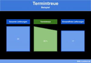 Termintreue: Beispiel