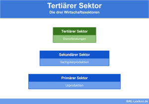 Tertiärer Sektor: Die drei Wirtschaftssektoren