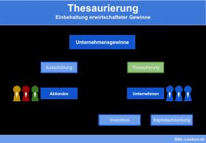 Thesaurierung: Einbehaltung erwirtschafteter Gewinne