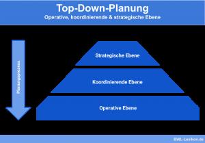 Top-Down-Planung: Operative, koordinierende & strategische Ebene