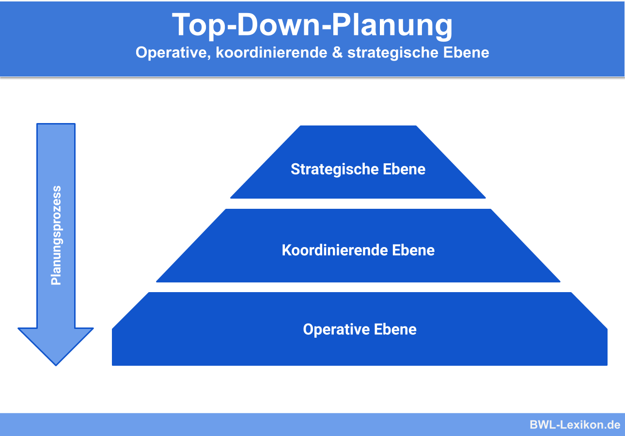 Top-Down-Planung: Operative, koordinierende & strategische Ebene