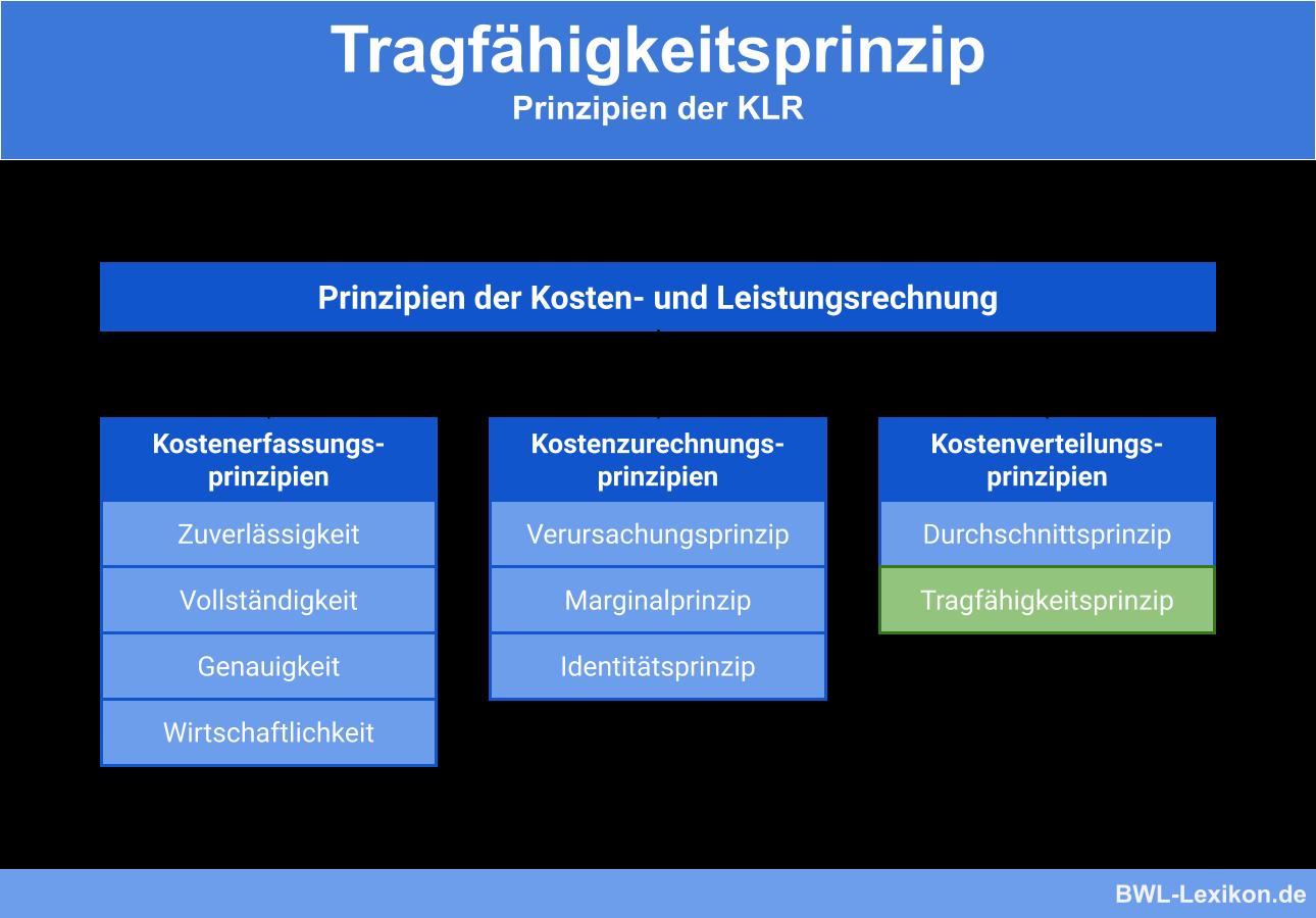 Prinzipien der KLR: Tragfähigkeitsprinzip