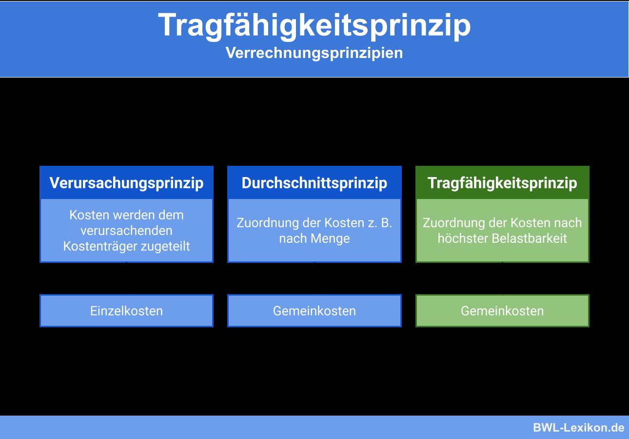 Verrechnungsprinzipien: Tragfähigkeitsprinzip
