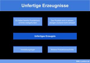 Unfertige Erzeugnisse: Merkmale und Weiterverarbeitung