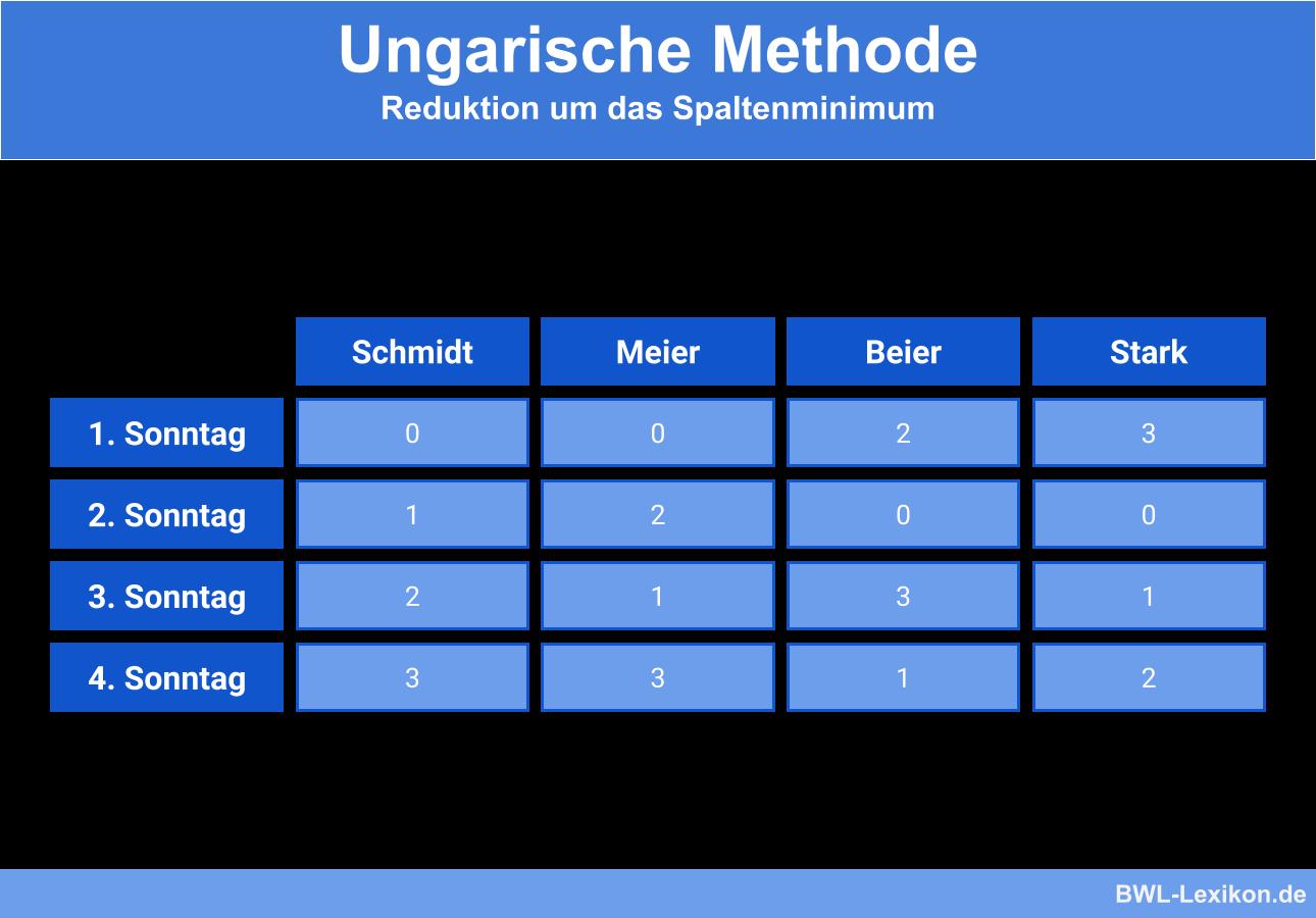Ungarische Methode - Beispiel: Reduktion um das Spaltenminimum