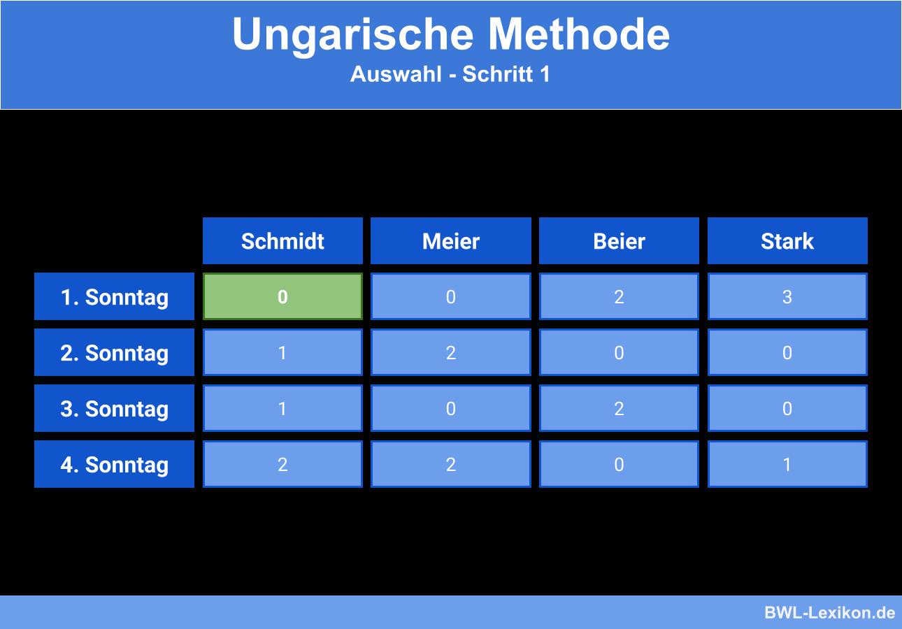 Ungarische Methode - Beispiel: Auswahl - Schritt 1