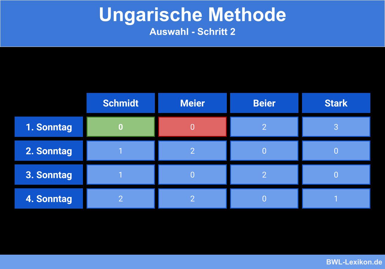 Ungarische Methode - Beispiel: Auswahl - Schritt 2