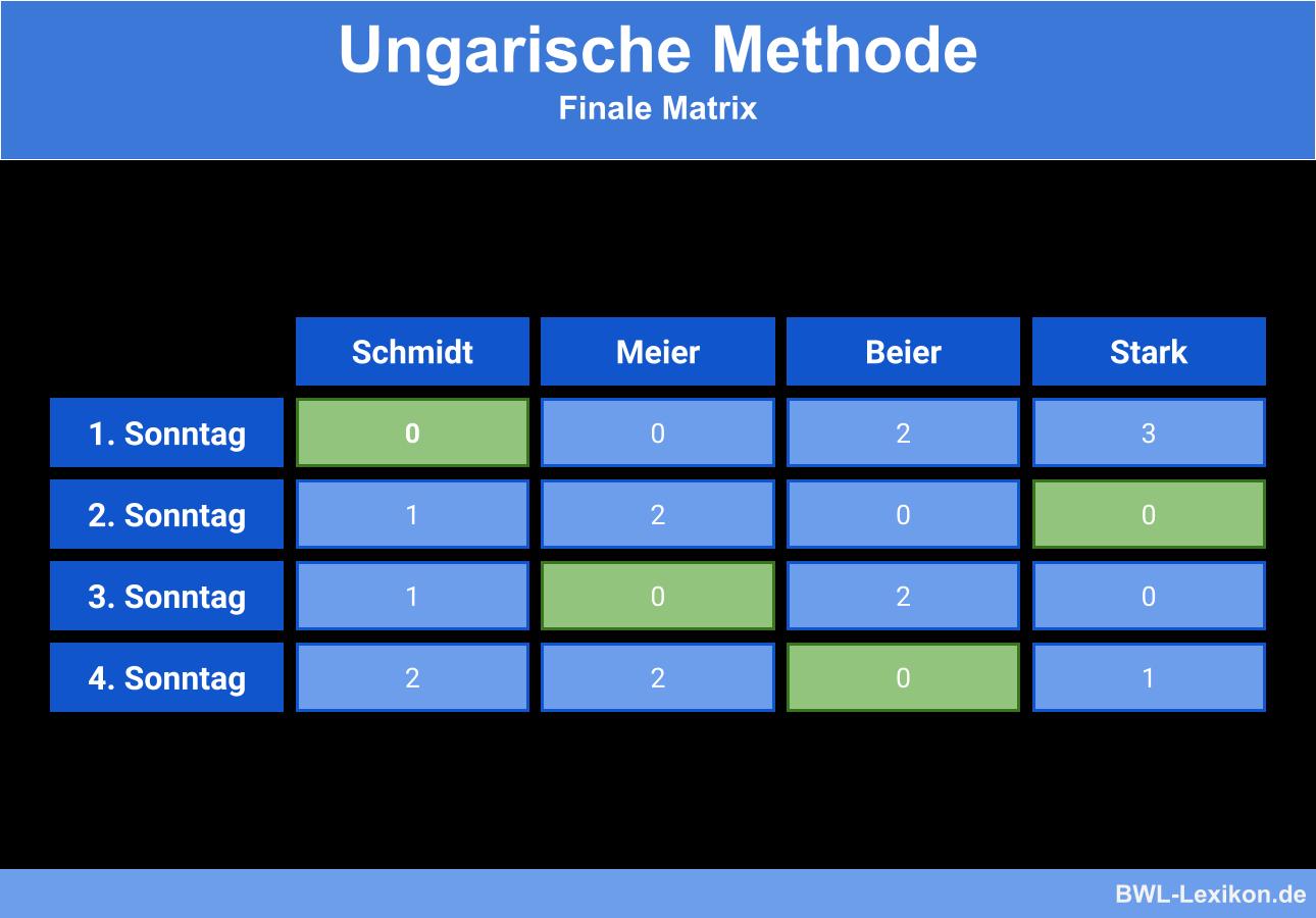 Ungarische Methode - Beispiel: Finale Matrix