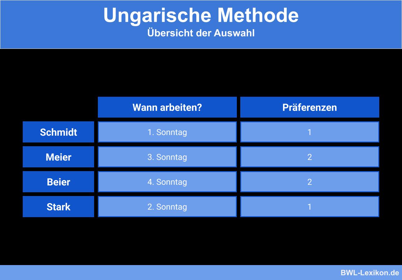 Ungarische Methode - Beispiel: Übersicht der Auswahl