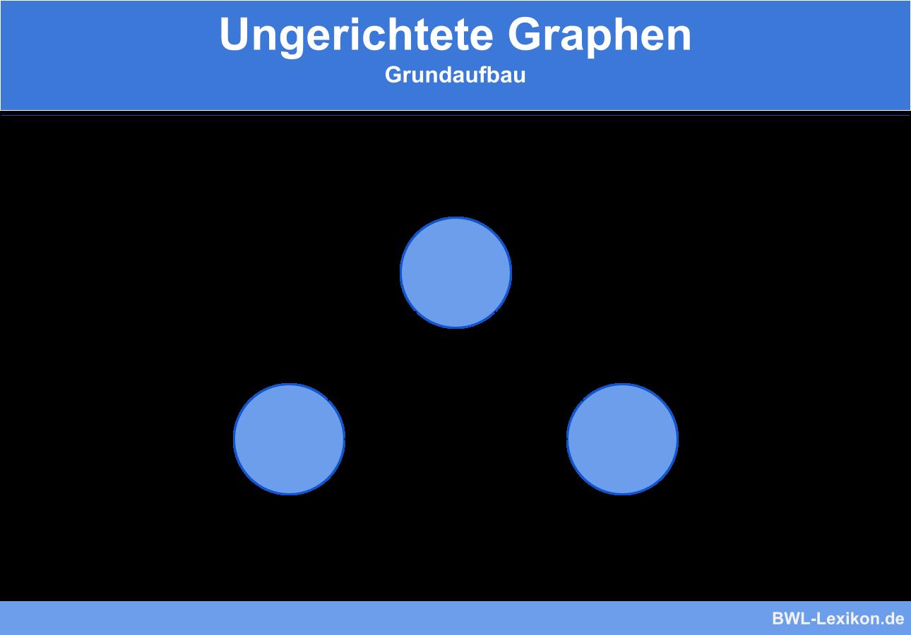 Ungerichtete Graphen - Aufbau