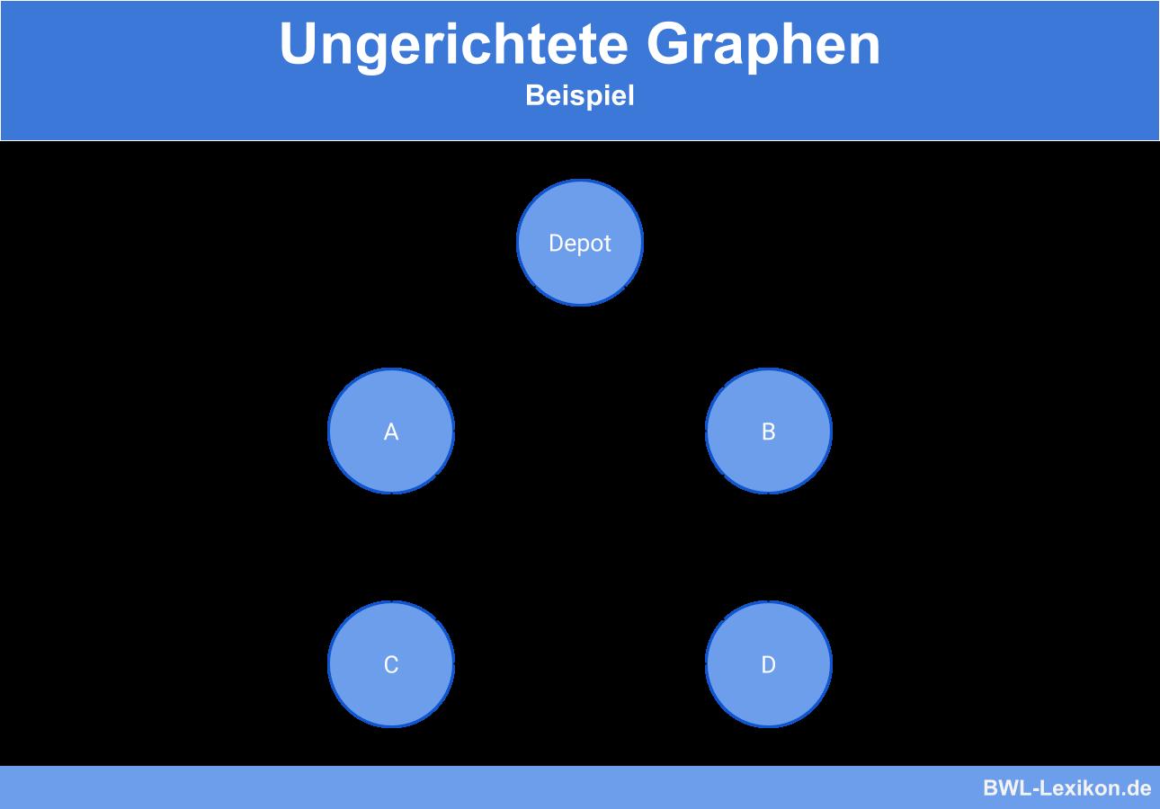 Ungerichtete Graphen - Beispiel