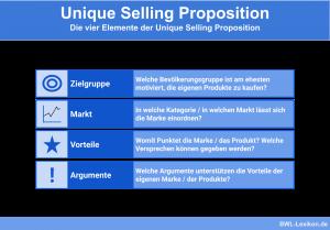 Unique Selling Proposition: 4 Elemente des USP's