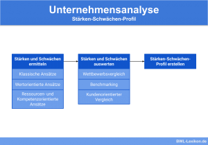 Unternehmensanalyse: Stärken-Schwächen-Profil