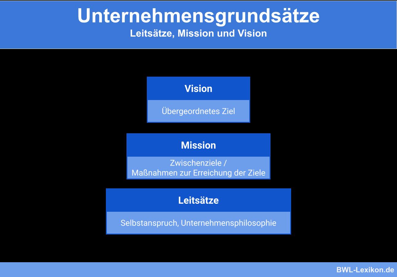 Unternehmensgrundsätze: Leitsätze, Mission und Vision