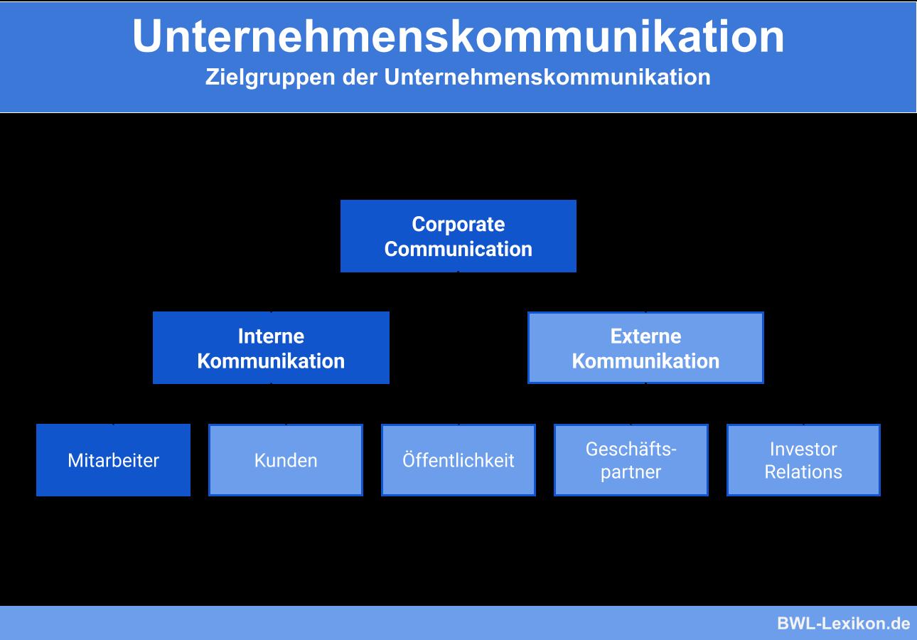 Zielgruppen der Unternehmenskommunikation