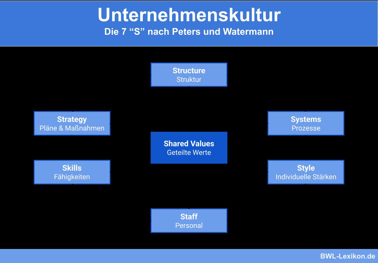 Unternehmenskultur Als Interkultur Entwicklung