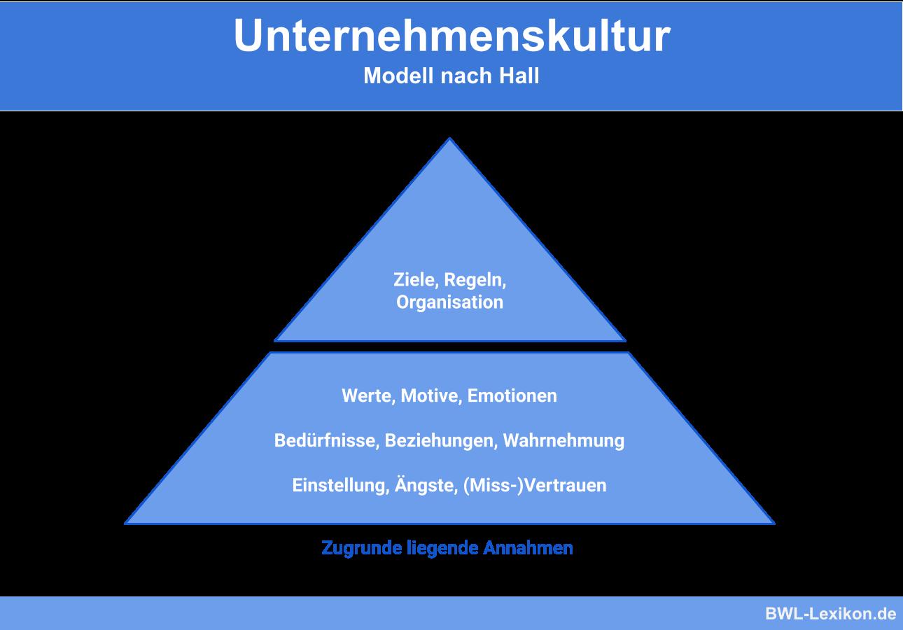 Unternehmenskultur Die Wichtigsten Modelle 13