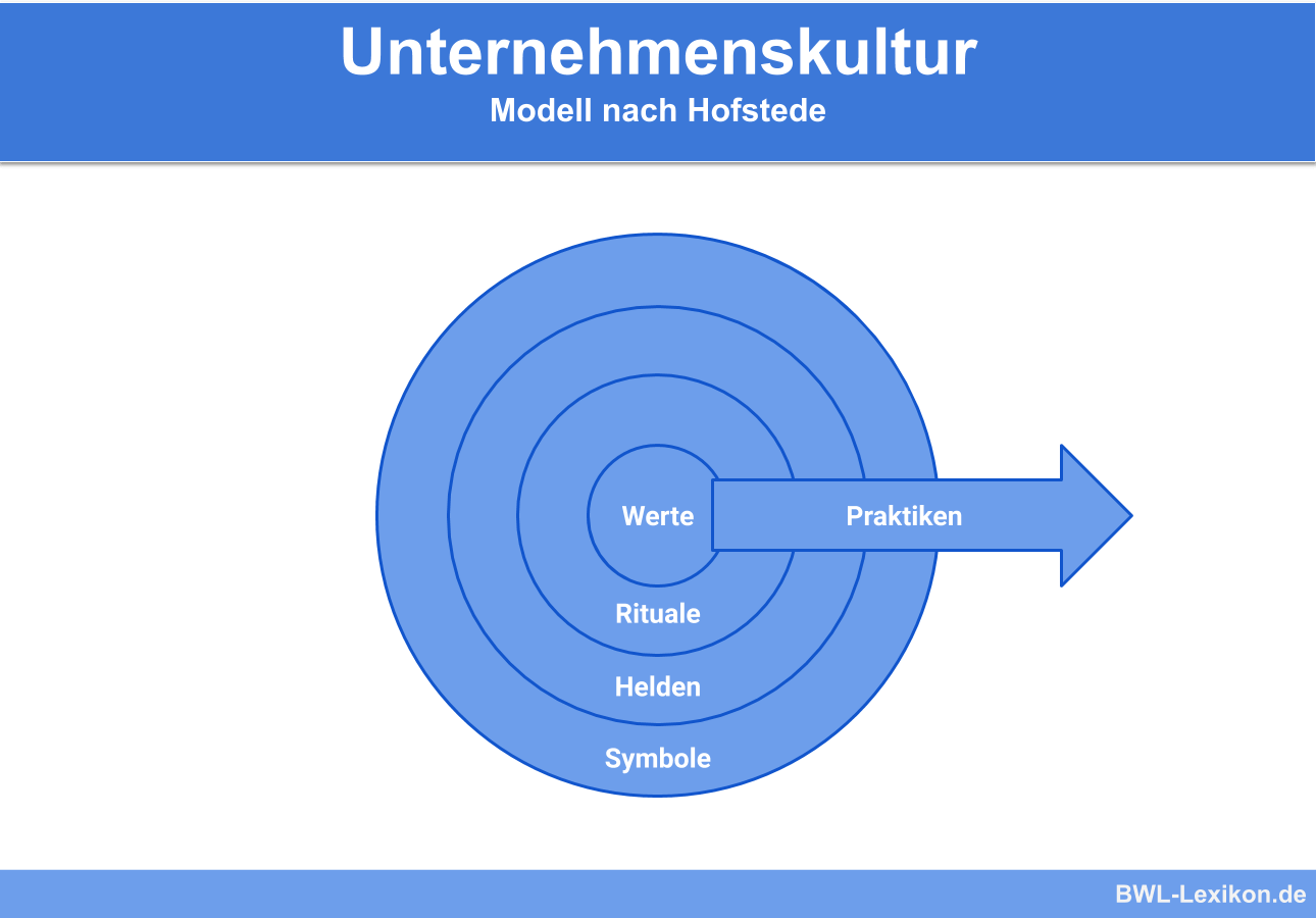 Unternehmenskultur: Modell nach Hofstede