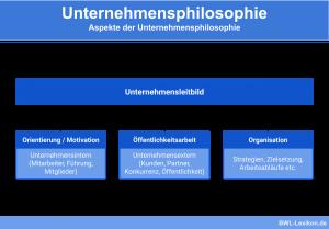 Unternehmensphilosophie: Aspekte der Unternehmensphilosophie und des Unternehmensleitbild