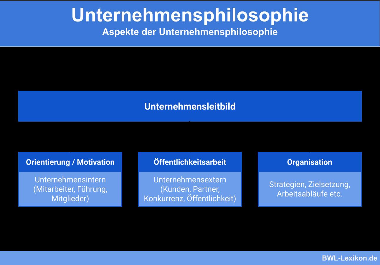 Unternehmensphilosophie Definition Erklarung