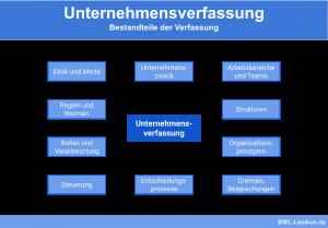 Unternehmensverfassung: Bestandteile der Verfassung