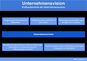 Einflussbereiche der Unternehmensvision