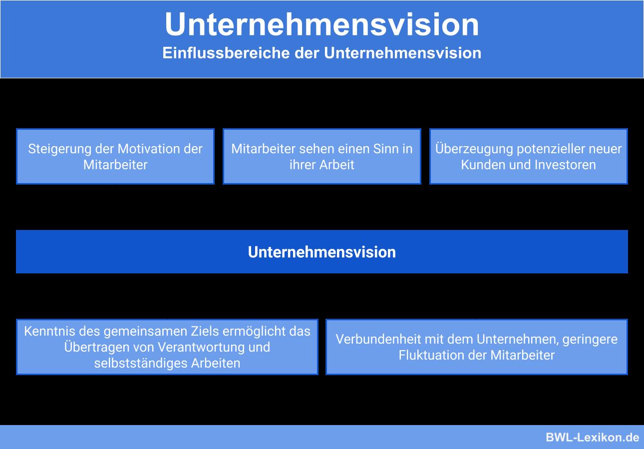 Unternehmensvision Definition Erklarung Beispiele