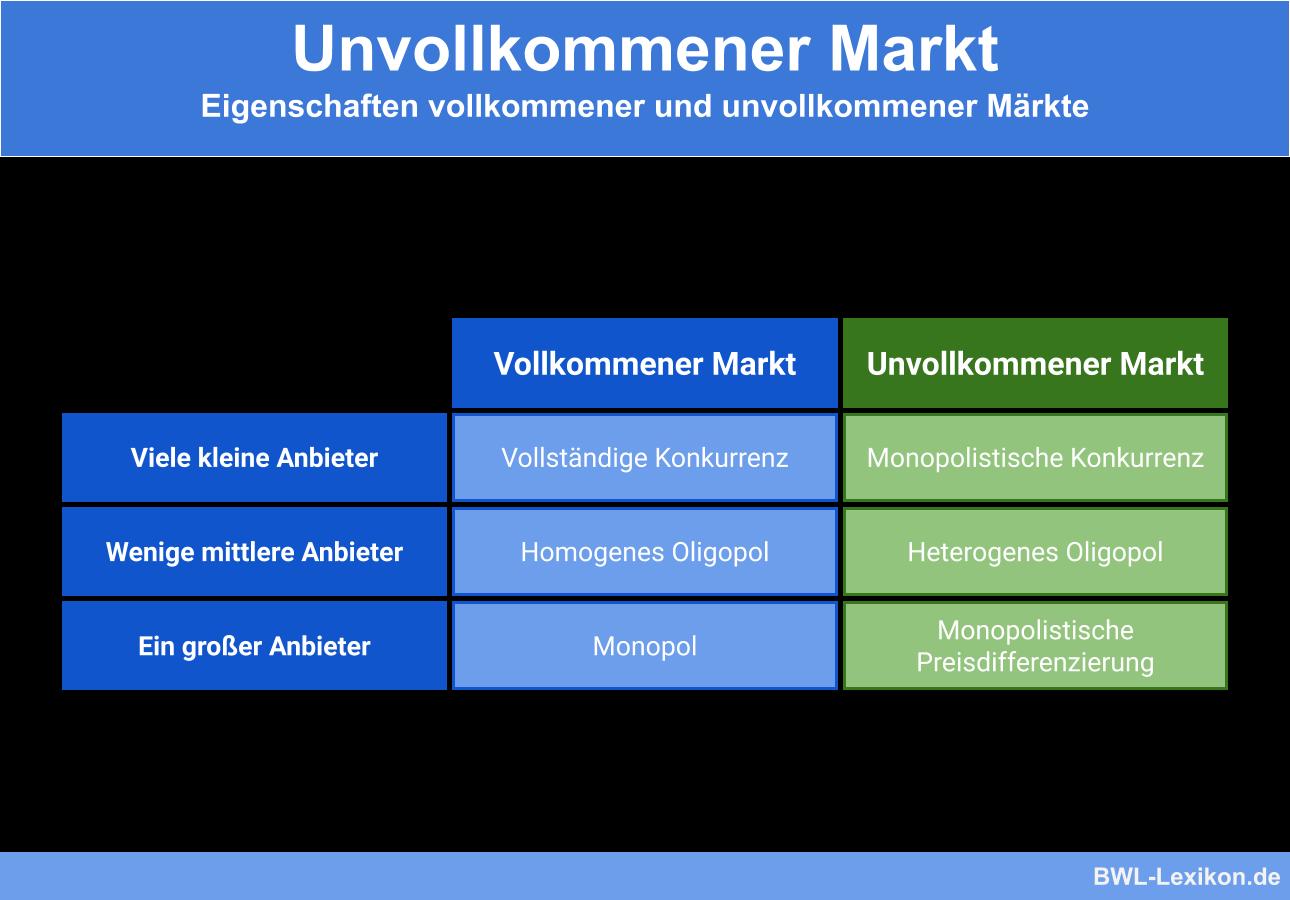 Eigenschaften vollkommener und unvollkommener Märkte