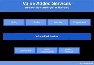 Value Added Services: Mehrwertdienstleistungen im Überblick