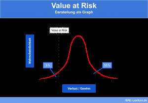 Darstellung des Value at Risk