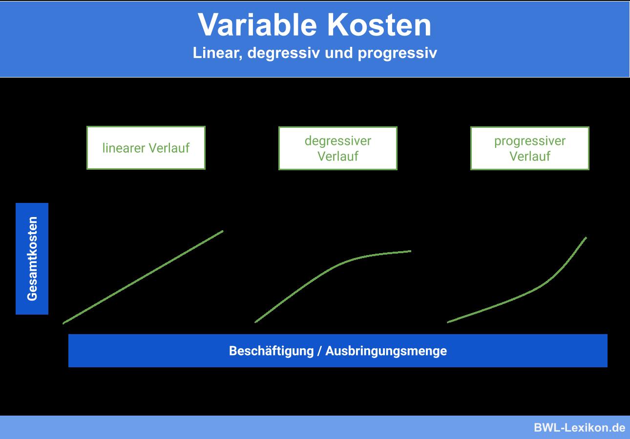 Variable Kosten im Vergleich: Linear, degressiv und progressiv