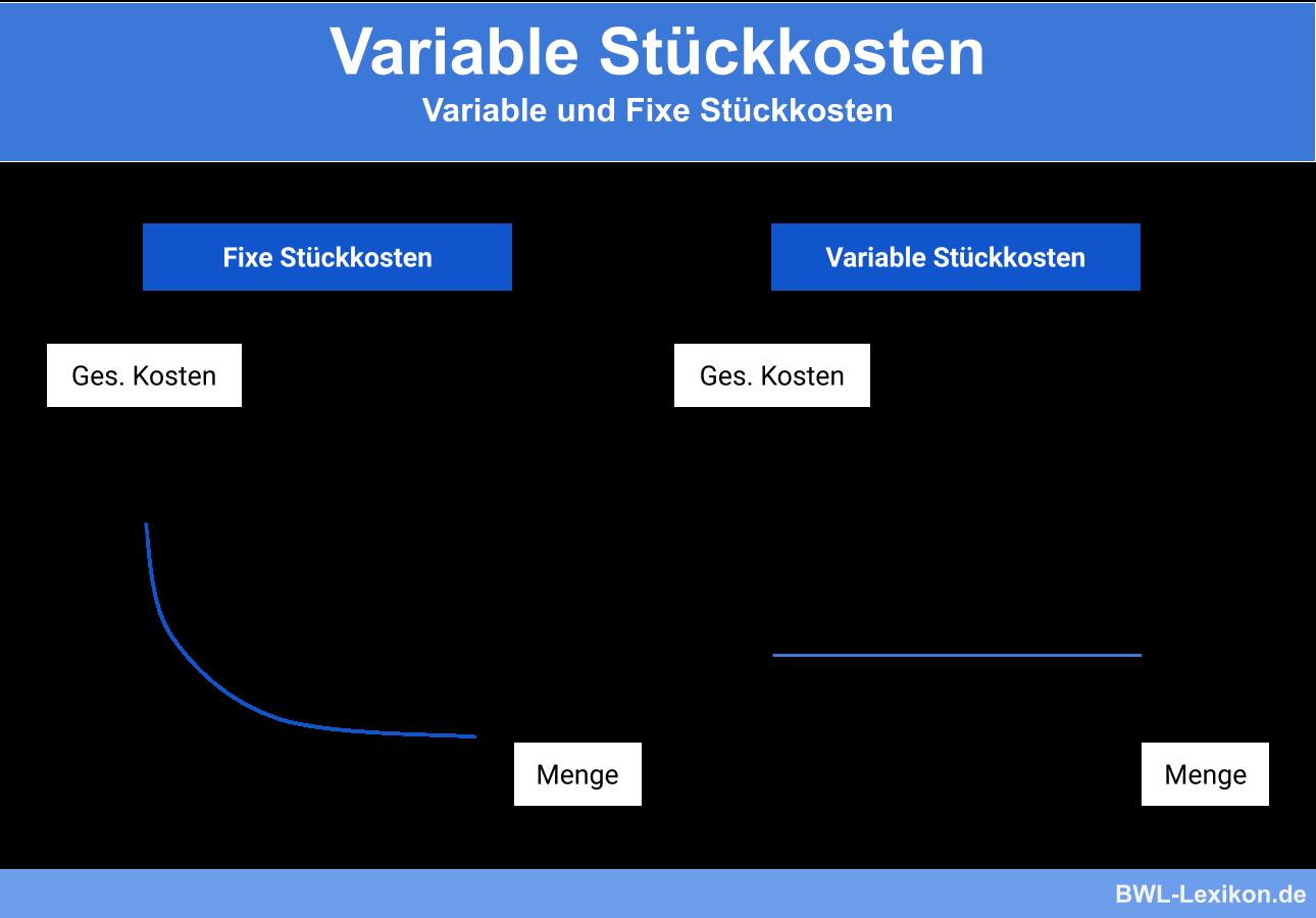 Variable Stückkosten im Vergleich zu fixen Stückkosten