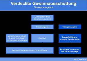 Verdeckte Gewinnausschüttung: Transparenzgebot