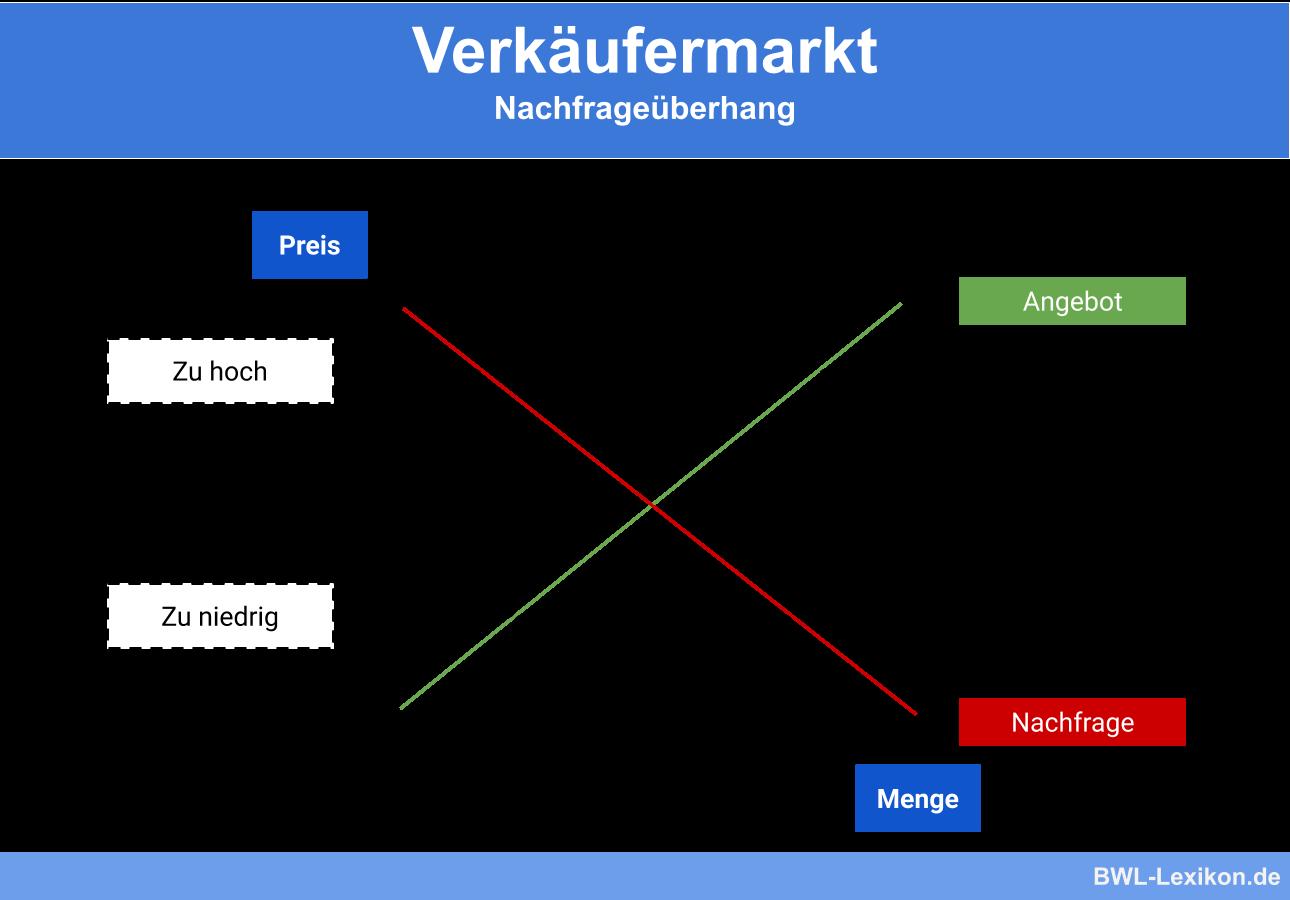 Nachfrageüberhang beim Verkäufermarkt