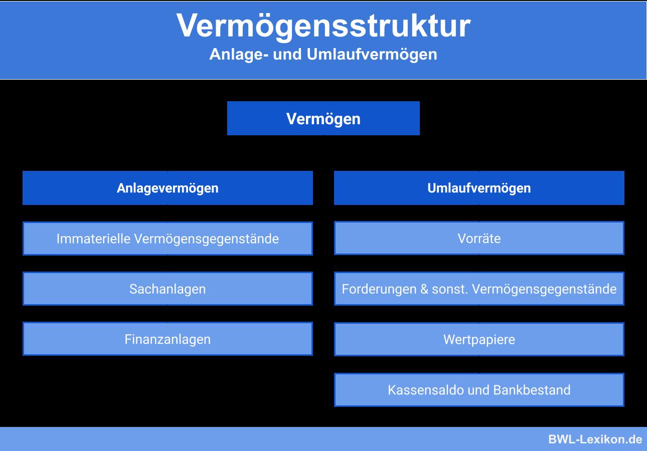 Vermögensstruktur: Anlage- und Umlaufvermögen