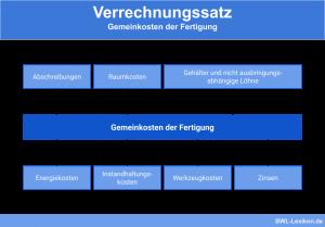 Verrechnungssatz - Gemeinkosten der Fertigung (Abschreibungen, Raumkosten, Gehälter und nicht ausbringungsabhängige Löhne, Energiekosten, Instandhaltungskosten, Werkzeugkosten, Zinsen)