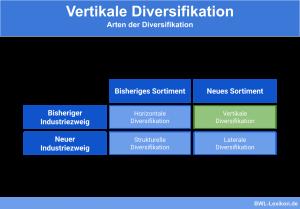 Vertikale Diversifikation: Arten der Diversifikation