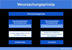 Verursachungsprinzip: Aufteilung variabler- und fixer Kosten