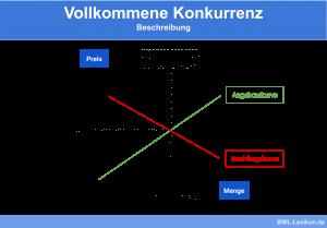 Vollkommene Konkurrenz: Beschreibung & Herleitung