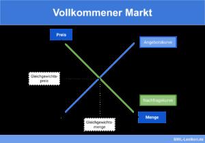 Vollkommener Markt