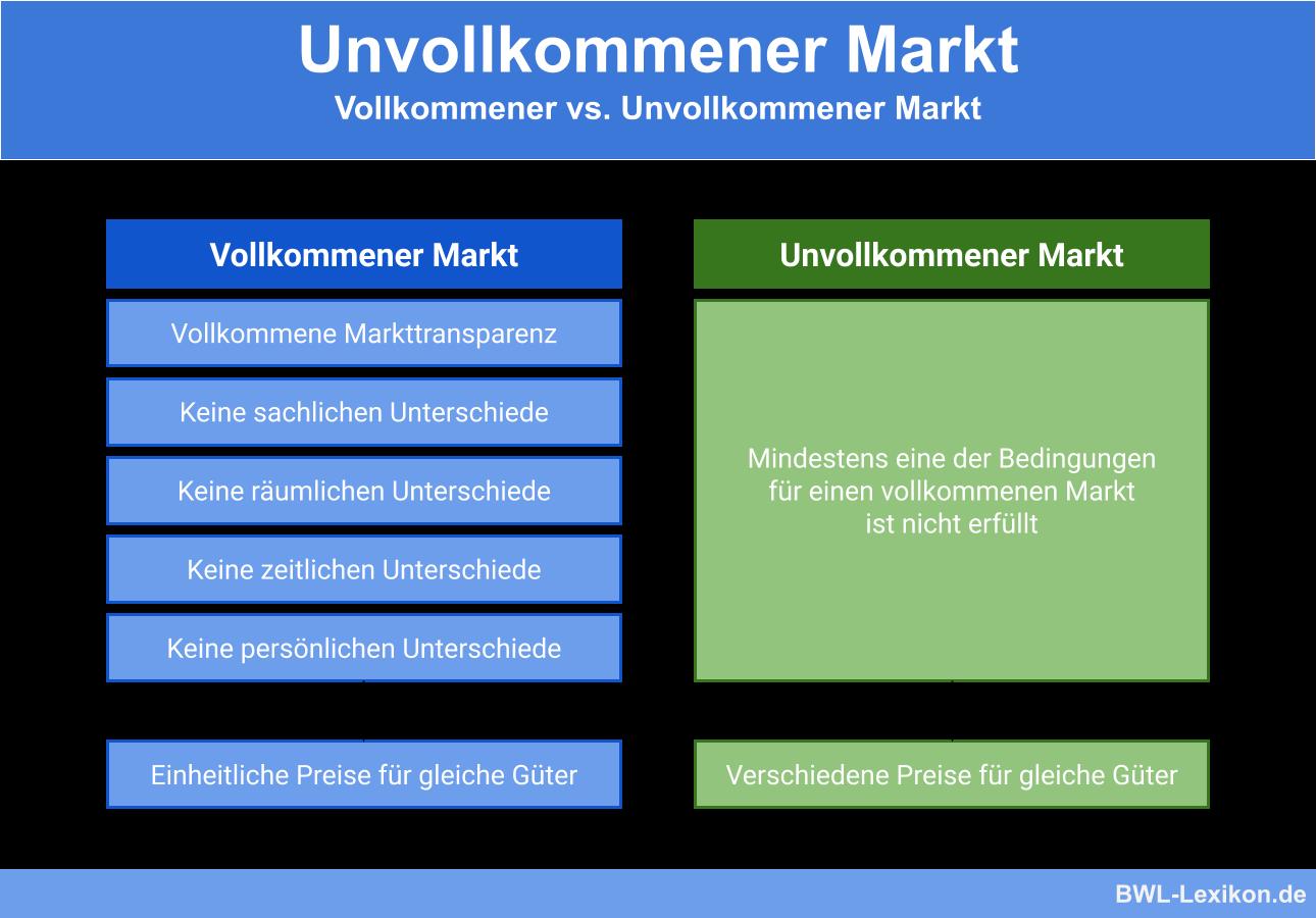 Vollkommener vs. Unvollkommener Markt
