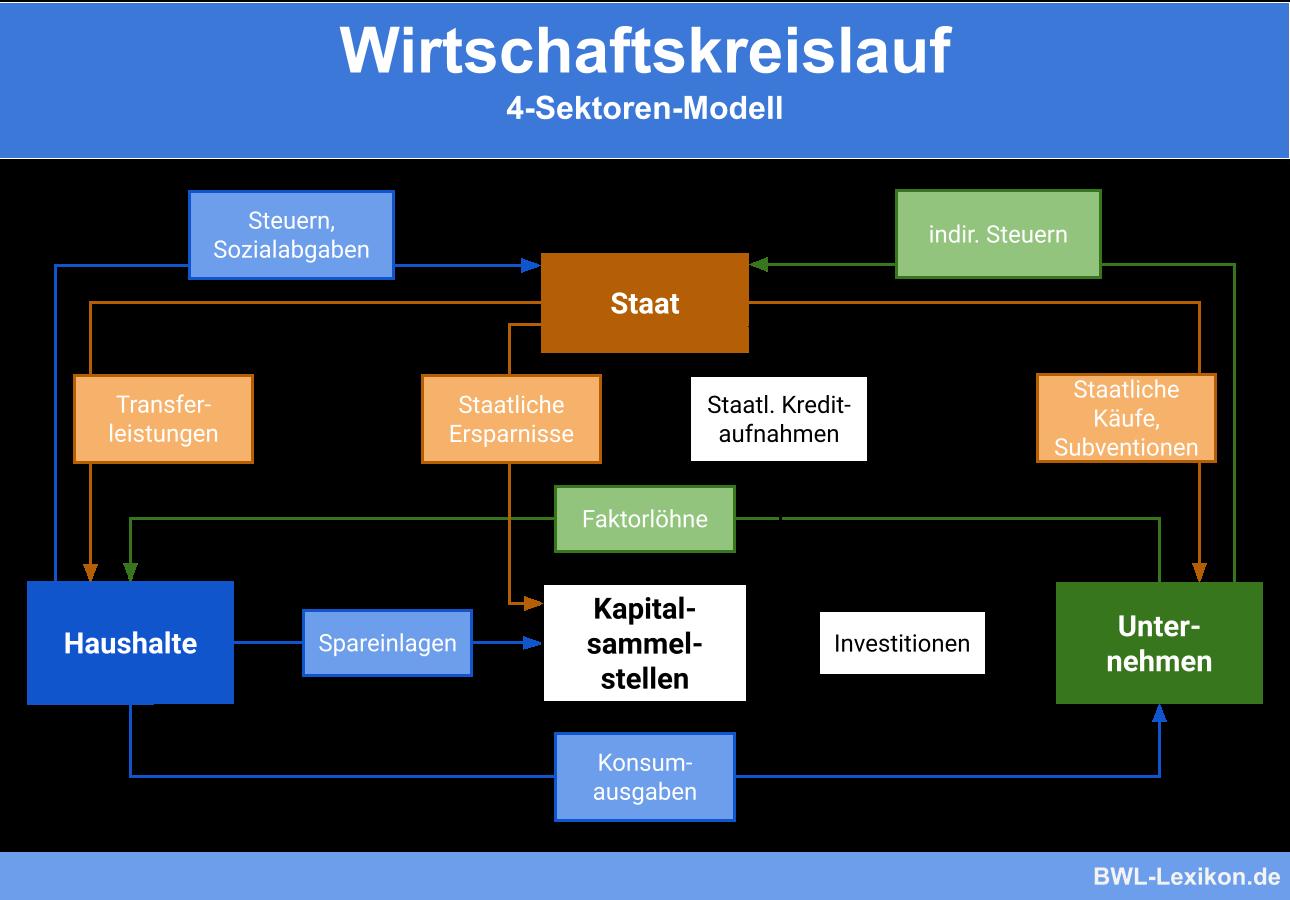 Vollständiger Wirtschaftskreislauf (4-Sektoren-Modell)