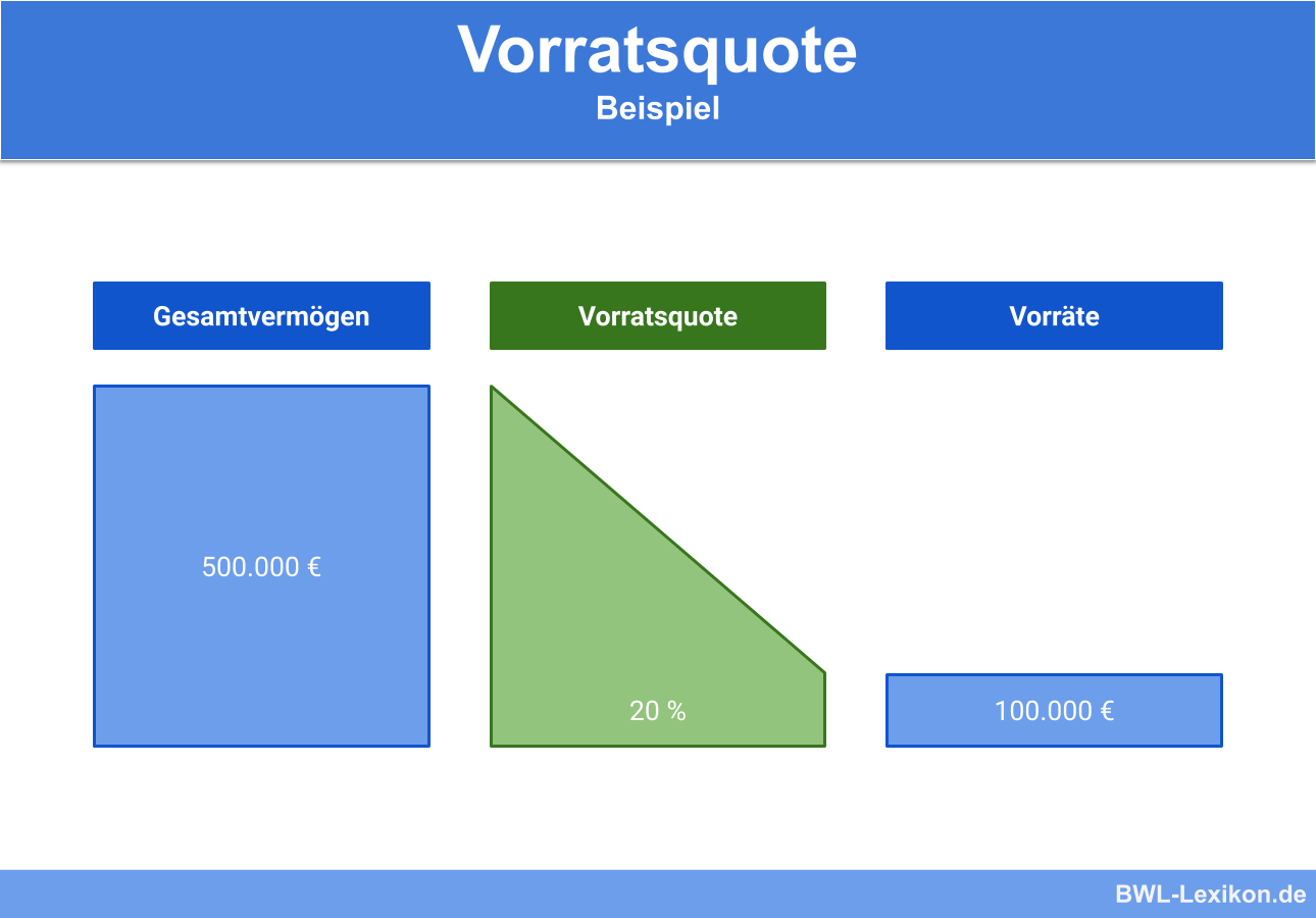 Vorratsquote: Beispiel