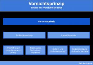 Inhalte des Vorsichtsprinzips (Realisationsprinzip, Imparitätsprinzip)
