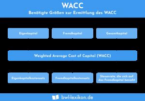 Benötigte Größen zur Ermittlung des WACC