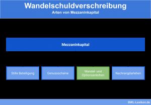 Wandelschuldverschreibung - Arten von Mezzaninkapital: Stille Beteiligung, Genussscheine, Wandel- und Optionsanleihen & Nachrangdarlehen