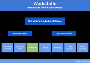 Werkstoffe: Betriebliche Produktionsfaktoren